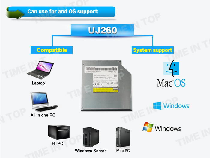 OS and system support of UJ260