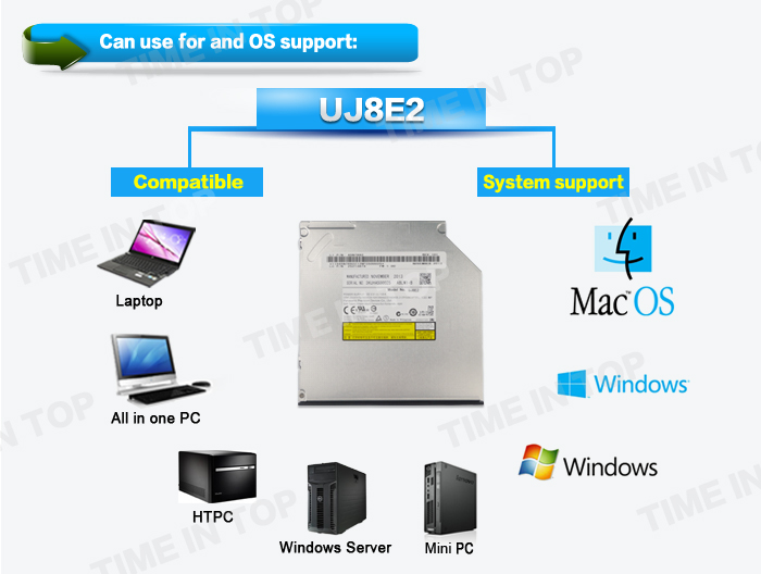 OS and system support of UJ8E2